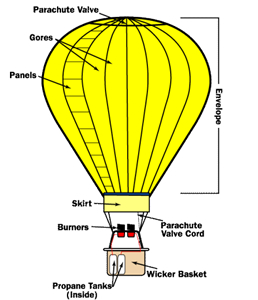 how to make a hot air balloon model that works